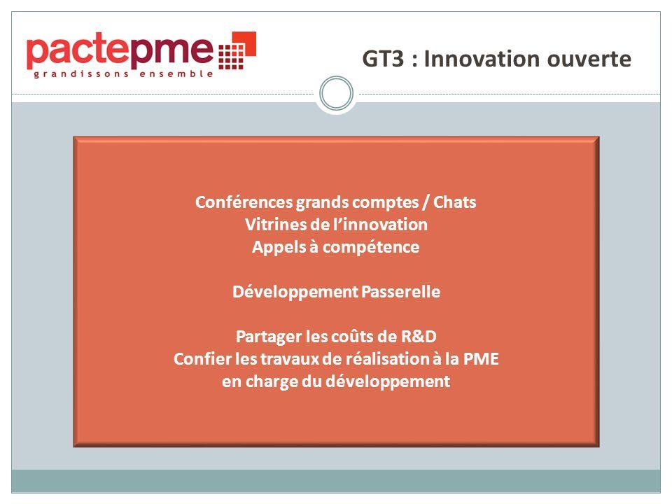 GT3 : Innovation ouverte Conférences grands comptes / Chats Vitrines de linnovation Appels à compétence Développement Passerelle Partager les coûts de R&D Confier les travaux de réalisation à la PME en charge du développement