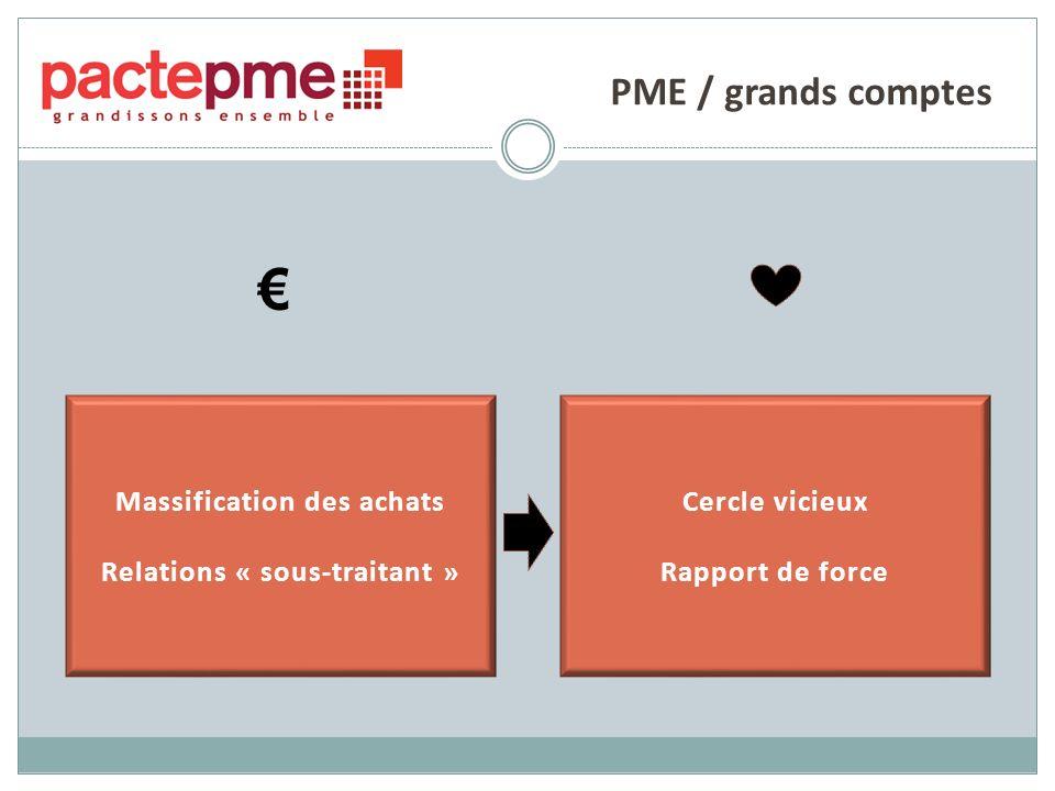 PME / grands comptes Massification des achats Relations « sous-traitant » Cercle vicieux Rapport de force