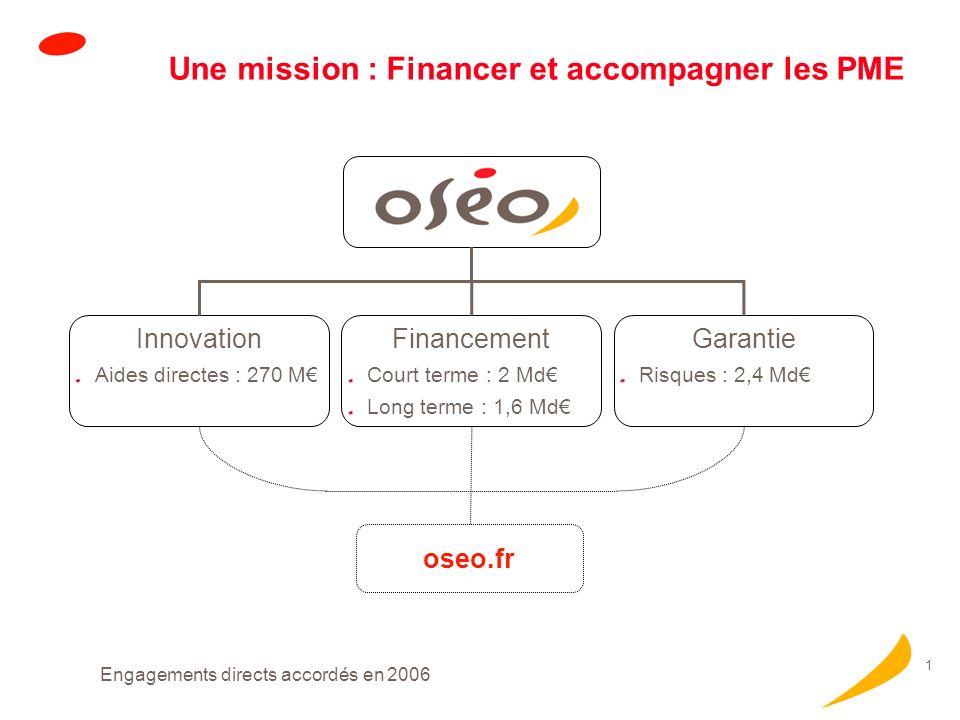 oseo.fr Pour financer et accompagner les PME Contrat de Développement Innovation Financer les investissements immatériels des PME en croissance Bilan