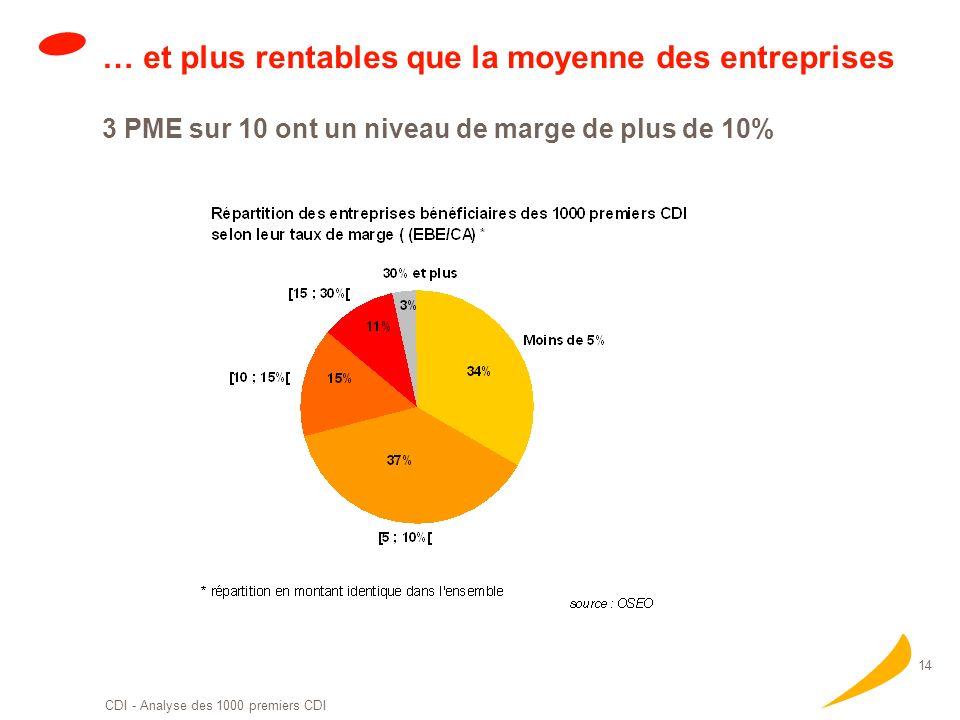 13 Des PME ouvertes sur linternational… Si 1 PME sur 2 a pour unique marché la France… … 1 sur 3 réalise plus de 10% de son chiffre daffaires à lexpor