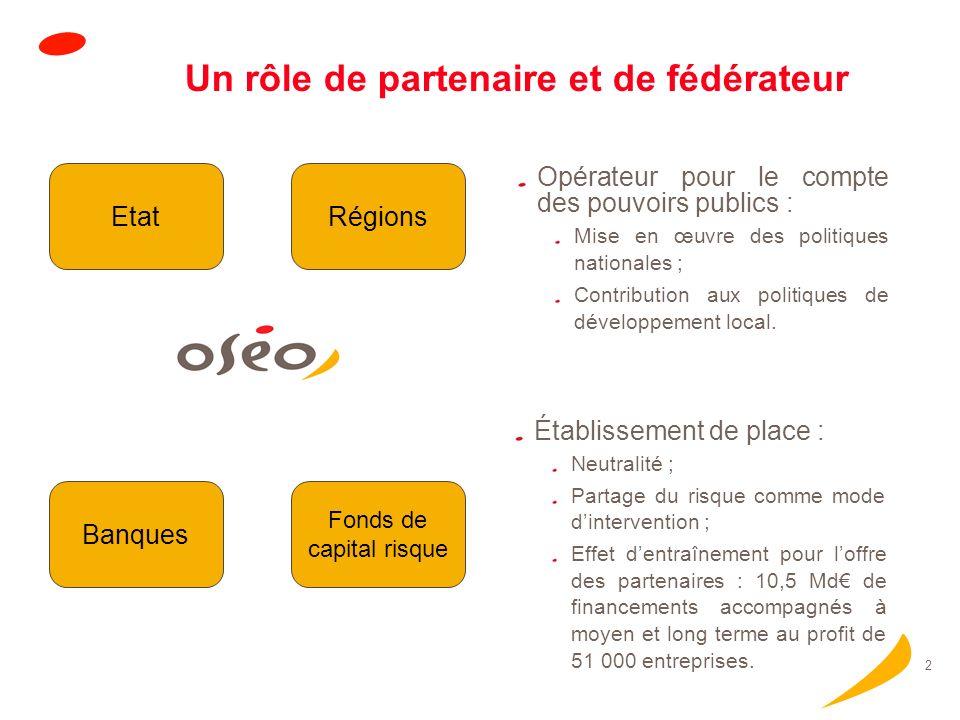 1 Une mission : Financer et accompagner les PME InnovationFinancementGarantie oseo.fr Aides directes : 270 MRisques : 2,4 MdCourt terme : 2 Md Long te