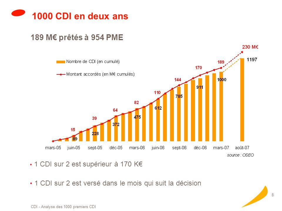 oseo.fr Pour financer et accompagner les PME Bilan des 1000 premiers CDI Contrat de Développement Innovation Se donner le temps de réussir, mener le p