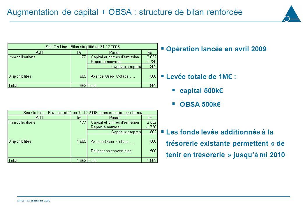MRM – 13 septembre 2009 Augmentation de capital + OBSA : structure de bilan renforcée Opération lancée en avril 2009 Levée totale de 1M : capital 500k OBSA 500k Les fonds levés additionnés à la trésorerie existante permettent « de tenir en trésorerie » jusquà mi 2010