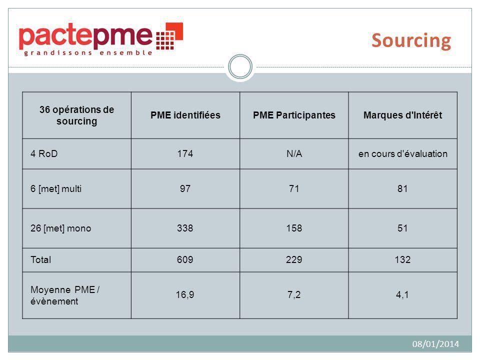 Sourcing 08/01/2014 36 opérations de sourcing PME identifiéesPME ParticipantesMarques d Intérêt 4 RoD174N/Aen cours d évaluation 6 [met] multi977181 26 [met] mono33815851 Total609229132 Moyenne PME / évènement 16,97,24,1