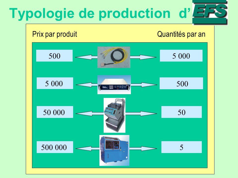 Typologie de production d Prix par produitQuantités par an 500 5 000 500 50 000 50 500 000 5
