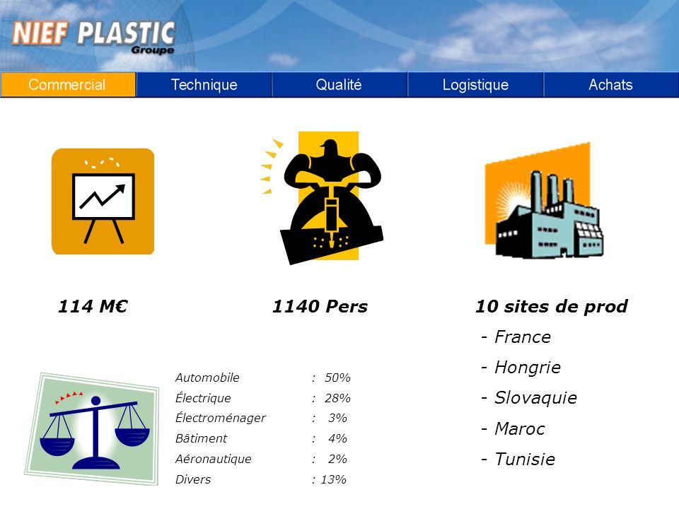 114 M1140 Pers10 sites de prod - France - Hongrie - Slovaquie - Maroc - Tunisie Automobile: 50% Électrique: 28% Électroménager: 3% Bâtiment: 4% Aéronautique: 2% Divers: 13%