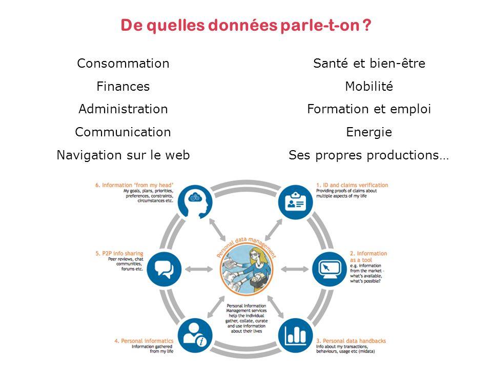De quelles données parle-t-on ? Consommation Finances Administration Communication Navigation sur le web Santé et bien-être Mobilité Formation et empl