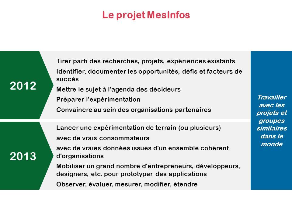 Le projet MesInfos Tirer parti des recherches, projets, expériences existants Identifier, documenter les opportunités, défis et facteurs de succès Mettre le sujet à l agenda des décideurs Préparer l expérimentation Convaincre au sein des organisations partenaires Lancer une expérimentation de terrain (ou plusieurs) avec de vrais consommateurs avec de vraies données issues d un ensemble cohérent d organisations Mobiliser un grand nombre d entrepreneurs, développeurs, designers, etc.