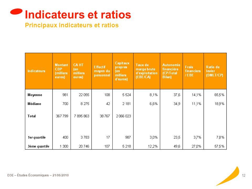D3E – Études Économiques – 21/06/2010 11 Indicateurs & Ratios
