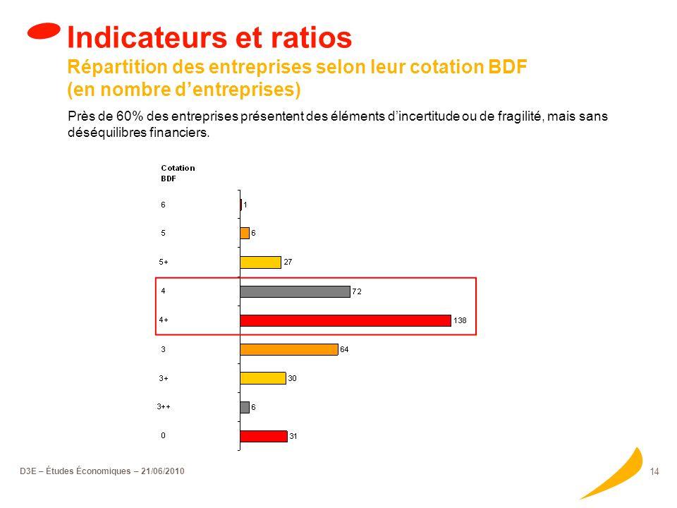 D3E – Études Économiques – 21/06/2010 13 Indicateurs et ratios Chiffre daffaires des entreprises bénéficiaires par catégorie (en milliers deuros)
