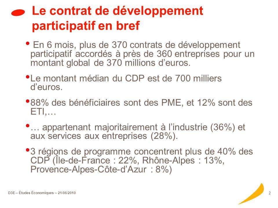 D3E – Études Économiques – 21/06/2010 2 Le contrat de développement participatif en bref En 6 mois, plus de 370 contrats de développement participatif accordés à près de 360 entreprises pour un montant global de 370 millions deuros.