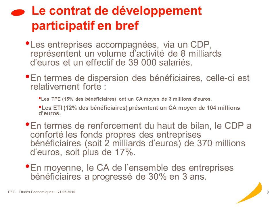 D3E – Études Économiques – 21/06/2010 3 Le contrat de développement participatif en bref Les entreprises accompagnées, via un CDP, représentent un volume dactivité de 8 milliards deuros et un effectif de 39 000 salariés.