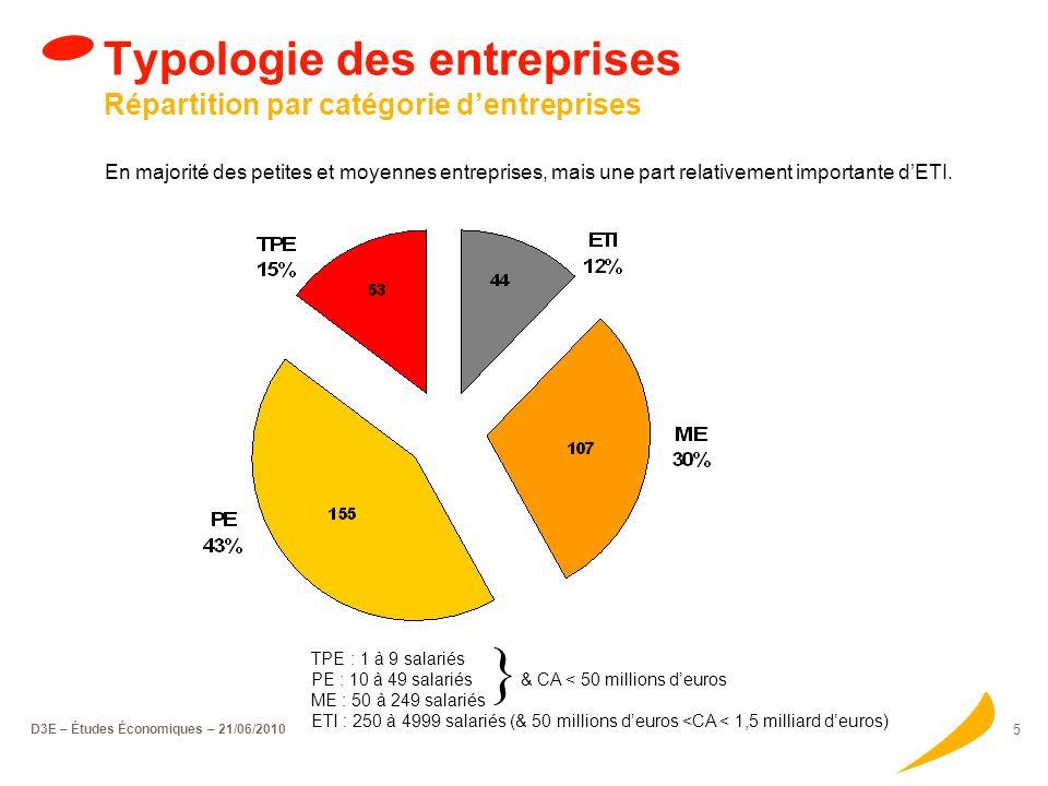 D3E – Études Économiques – 21/06/2010 4 Typologie des entreprises bénéficiaires