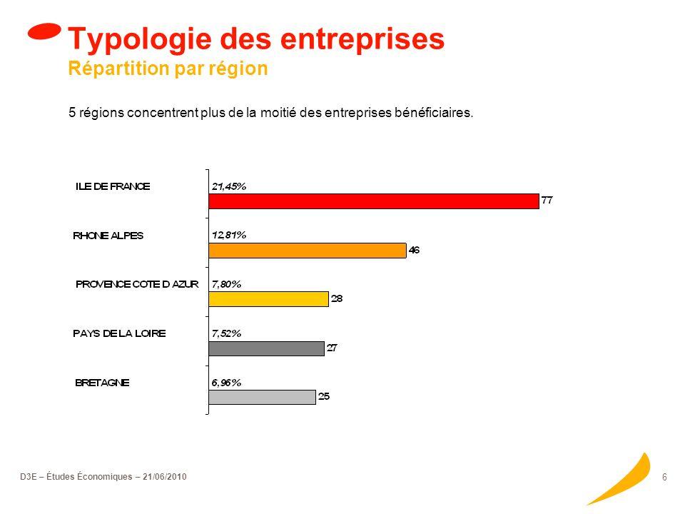 D3E – Études Économiques – 21/06/2010 6 Typologie des entreprises Répartition par région 5 régions concentrent plus de la moitié des entreprises bénéficiaires.