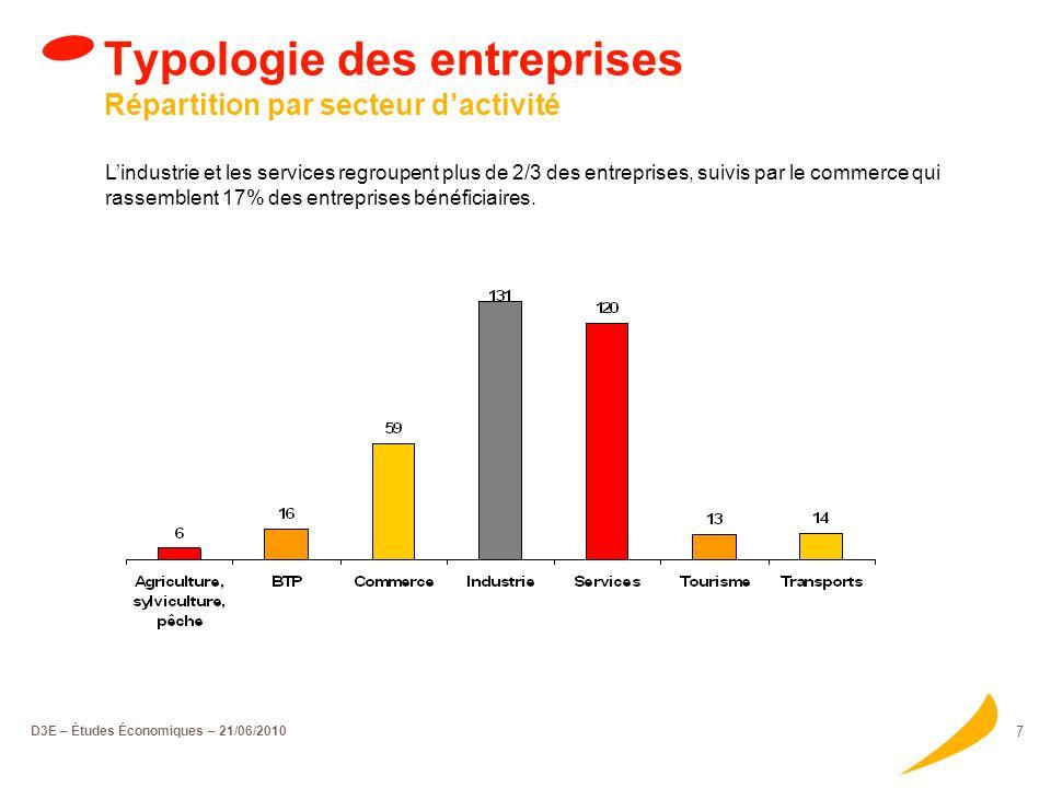 D3E – Études Économiques – 21/06/2010 7 Typologie des entreprises Répartition par secteur dactivité Lindustrie et les services regroupent plus de 2/3 des entreprises, suivis par le commerce qui rassemblent 17% des entreprises bénéficiaires.