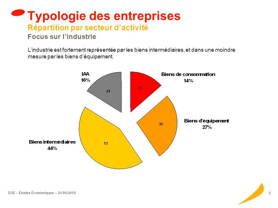 D3E – Études Économiques – 21/06/2010 8 Typologie des entreprises Répartition par secteur dactivité Focus sur lindustrie Lindustrie est fortement représentée par les biens intermédiaires, et dans une moindre mesure par les biens déquipement.