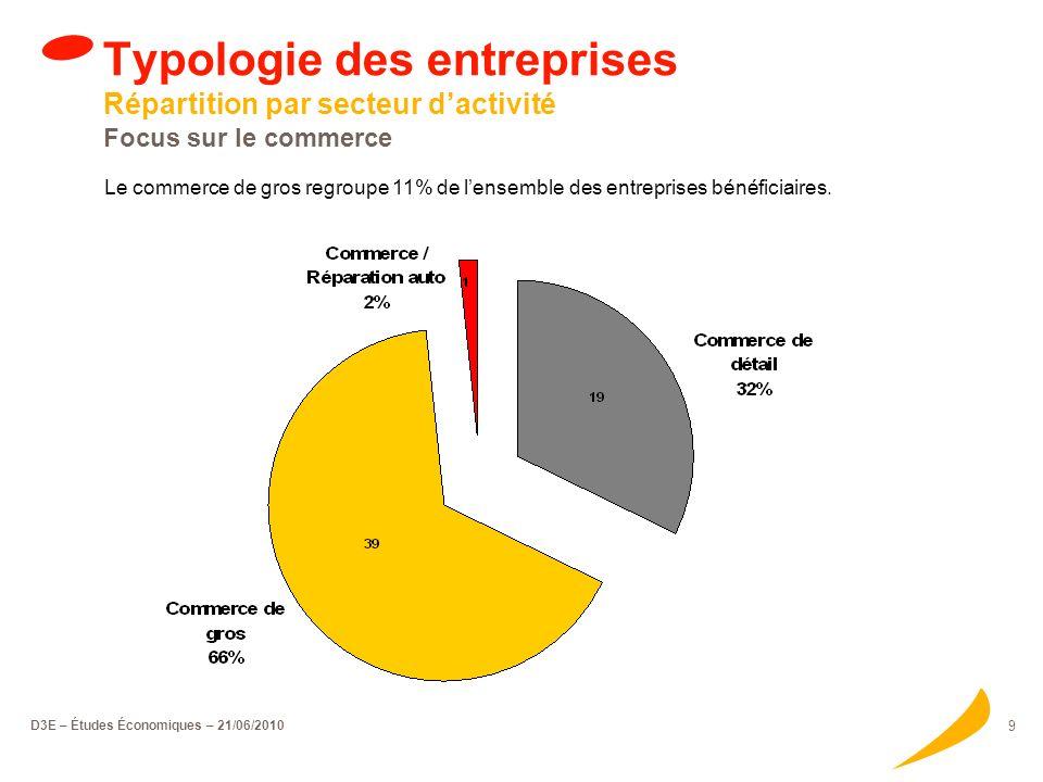 D3E – Études Économiques – 21/06/2010 9 Typologie des entreprises Répartition par secteur dactivité Focus sur le commerce Le commerce de gros regroupe 11% de lensemble des entreprises bénéficiaires.