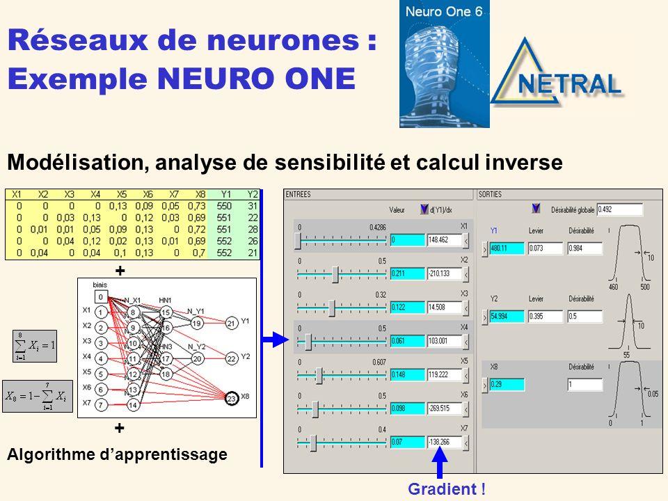 Plans dexpériences pour réseaux de neurones les points optimaux sont situés là où la variance est la plus élevée Exemple NEURO PEX
