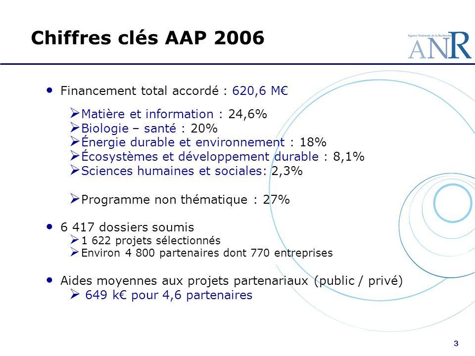 3 Chiffres clés AAP 2006 Financement total accordé : 620,6 M Matière et information : 24,6% Biologie – santé : 20% Énergie durable et environnement :
