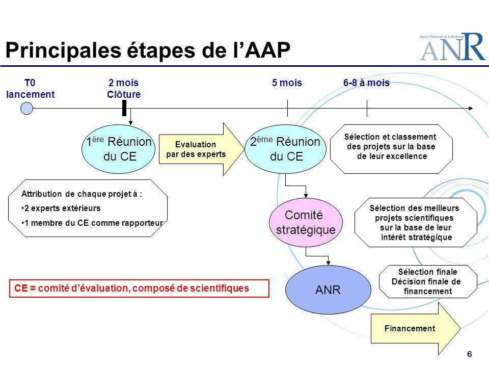 6 Principales étapes de lAAP T0 lancement 2 mois Clôture Attribution de chaque projet à : 2 experts extérieurs 1 membre du CE comme rapporteur Evaluat