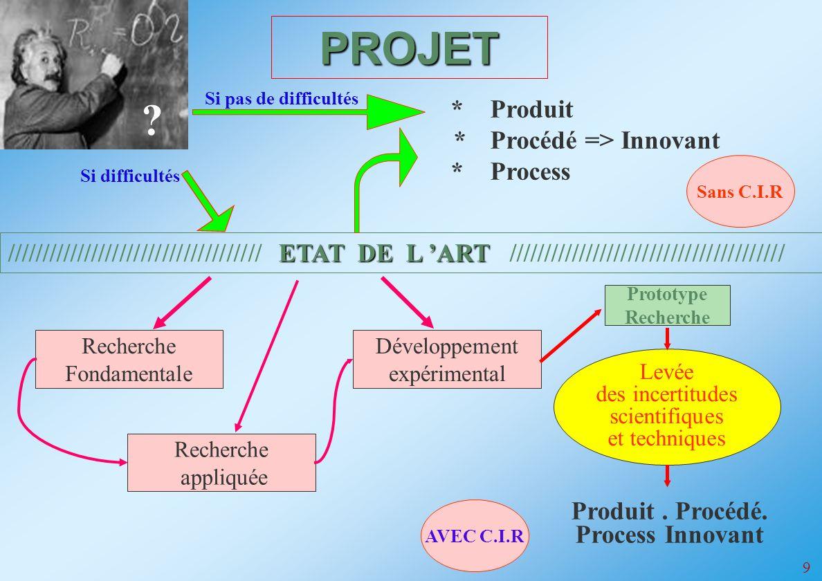 9 ETAT DE L ART //////////////////////////////////// ETAT DE L ART /////////////////////////////////////// *Produit *Procédé => Innovant *Process Recherche Fondamentale Recherche appliquée Développement expérimental Prototype Recherche Levée des incertitudes scientifiques et techniques Produit.