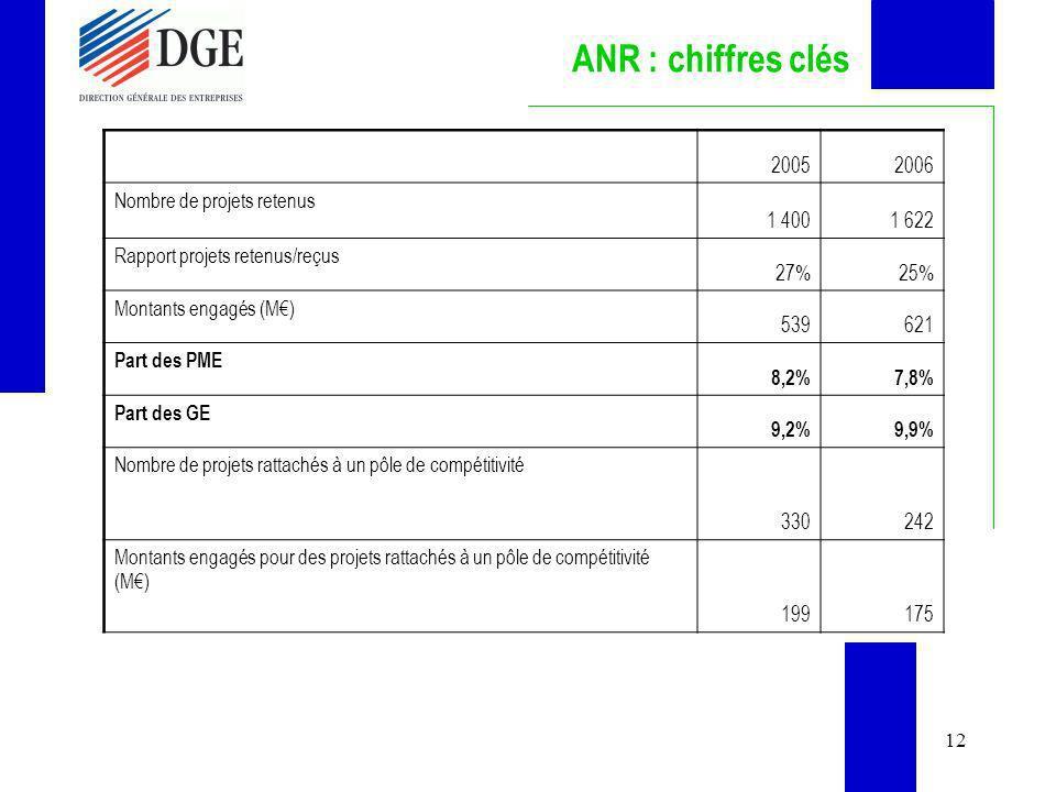 12 ANR : chiffres clés 20052006 Nombre de projets retenus 1 4001 622 Rapport projets retenus/reçus 27%25% Montants engagés (M) 539621 Part des PME 8,2