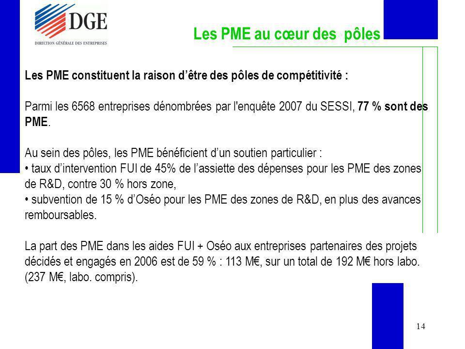 14 Les PME au cœur des pôles Les PME constituent la raison dêtre des pôles de compétitivité : Parmi les 6568 entreprises dénombrées par l'enquête 2007