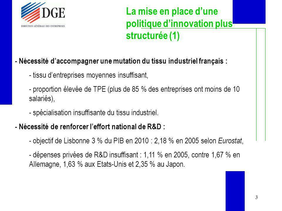 3 La mise en place dune politique dinnovation plus structurée (1) - Nécessité daccompagner une mutation du tissu industriel français : - tissu dentrep