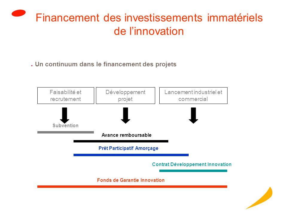 Financement des investissements immatériels de linnovation Un continuum dans le financement des projets Faisabilité et recrutement Développement projet Lancement industriel et commercial Subvention Avance remboursable Prêt Participatif Amorçage Contrat Développement Innovation Fonds de Garantie Innovation