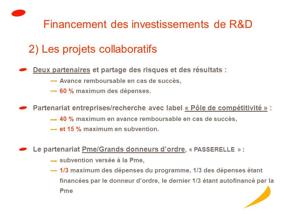 Financement des investissements de R&D Partenariat entreprises/recherche avec label « Pôle de compétitivité » : 40 % maximum en avance remboursable en