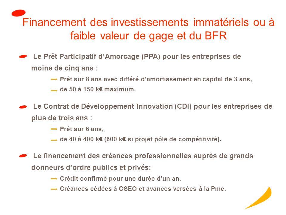 Financement des investissements immatériels ou à faible valeur de gage et du BFR Le Contrat de Développement Innovation (CDI) pour les entreprises de