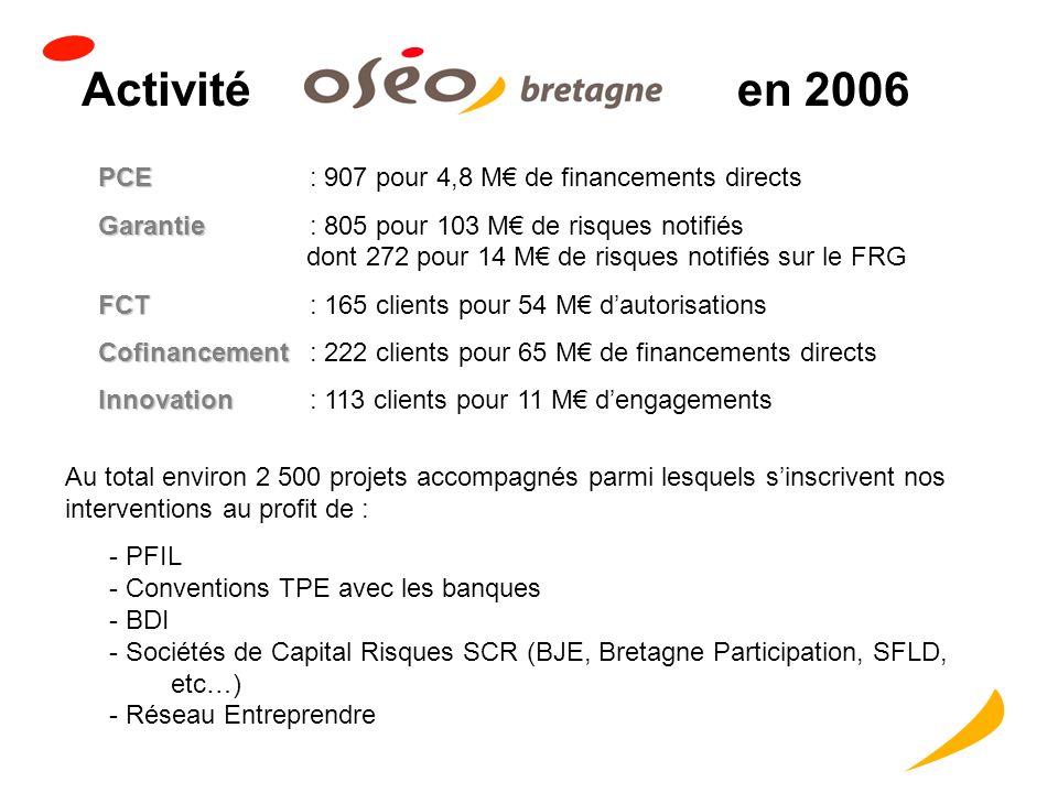 Activitéen 2006 PCE PCE: 907 pour 4,8 M de financements directs Garantie Garantie: 805 pour 103 M de risques notifiés dont 272 pour 14 M de risques notifiés sur le FRG FCT FCT: 165 clients pour 54 M dautorisations Cofinancement Cofinancement: 222 clients pour 65 M de financements directs Innovation Innovation: 113 clients pour 11 M dengagements Au total environ 2 500 projets accompagnés parmi lesquels sinscrivent nos interventions au profit de : - PFIL - Conventions TPE avec les banques - BDI - Sociétés de Capital Risques SCR (BJE, Bretagne Participation, SFLD, etc…) - Réseau Entreprendre