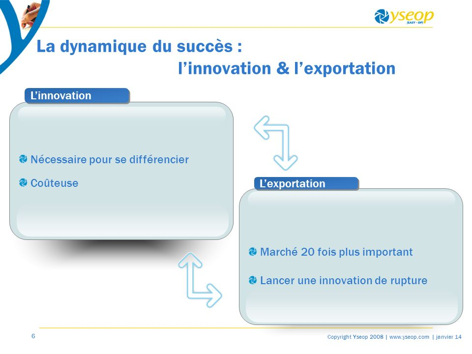7 Copyright Yseop 2008 | www.yseop.com | janvier 14 Lorganisation gagnante pour exporter (1) Les risques liés à la gestion des RH à lexport La distance La transmission de l information La transmission du savoir-faire La motivation dune équipe internationale La comp é tence peut-elle compenser la motivation .