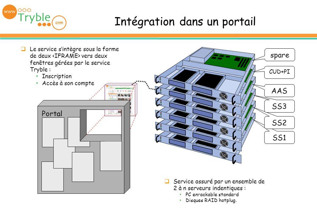 Intégration dans un portail Portal SS1 SS2 SS3 AAS CUD+PI spare Le service sintègre sous la forme de deux vers deux fenêtres gérées par le service Try