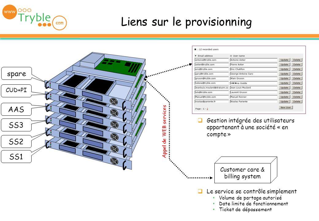 Liens sur le provisionning SS1 SS2 SS3 AAS CUD+PI spare Gestion intégrée des utilisateurs appartenant à une société « en compte » Le service se contrô