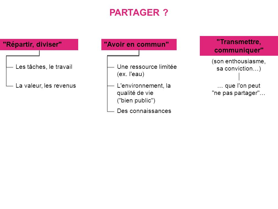 PARTAGER ?
