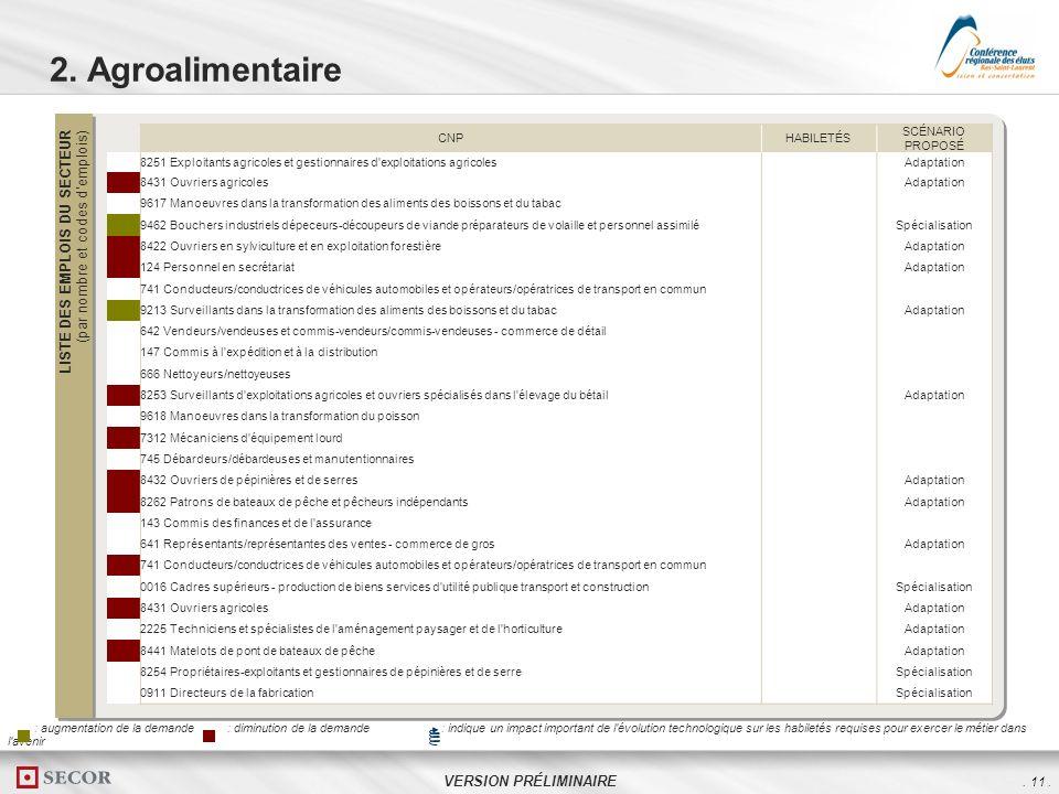 . 11. VERSION PRÉLIMINAIRE 2. Agroalimentaire LISTE DES EMPLOIS DU SECTEUR (par nombre et codes demplois) CNPHABILETÉS SCÉNARIO PROPOSÉ 08251 Exploita