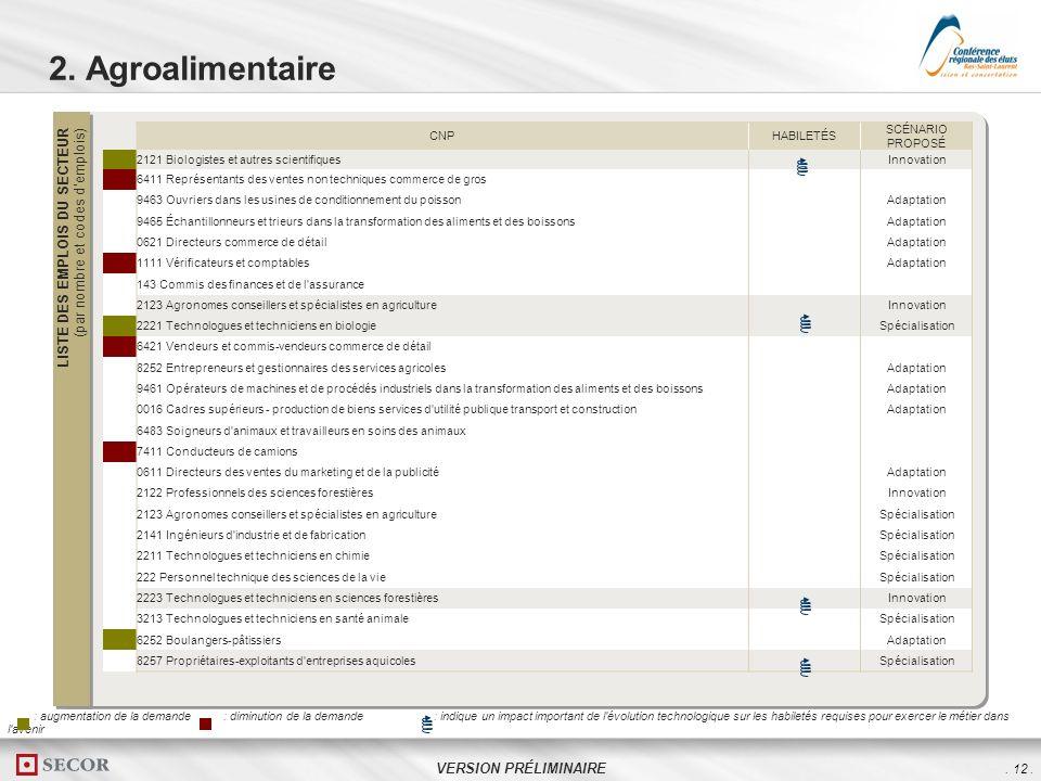 . 12. VERSION PRÉLIMINAIRE 2. Agroalimentaire LISTE DES EMPLOIS DU SECTEUR (par nombre et codes demplois) CNPHABILETÉS SCÉNARIO PROPOSÉ 32121 Biologis