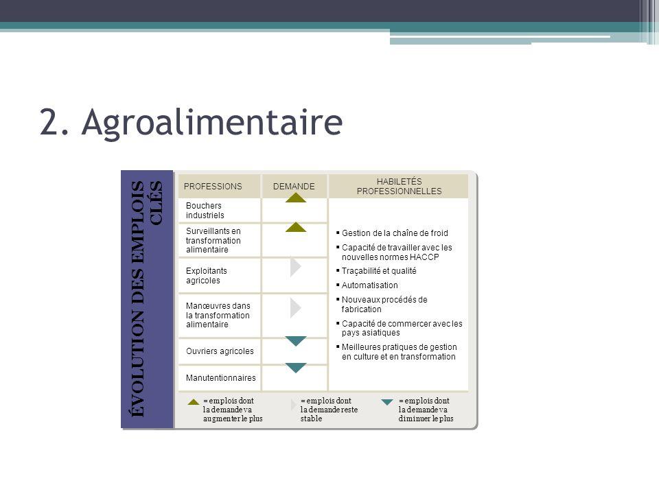 2. Agroalimentaire ÉVOLUTION DES EMPLOIS CLÉS PROFESSIONSDEMANDE HABILETÉS PROFESSIONNELLES Bouchers industriels Gestion de la chaîne de froid Capacit
