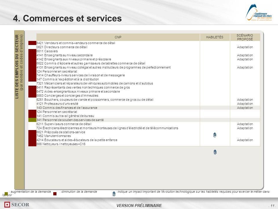 . 11. VERSION PRÉLIMINAIRE 4. Commerces et services LISTE DES EMPLOIS DU SECTEUR (par nombre et codes demplois) CNPHABILETÉS SCÉNARIO PROPOSÉ -36421 V