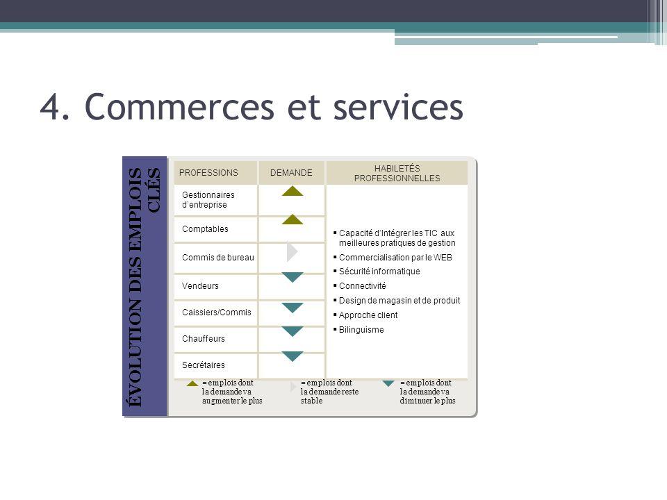 4. Commerces et services ÉVOLUTION DES EMPLOIS CLÉS PROFESSIONSDEMANDE HABILETÉS PROFESSIONNELLES Gestionnaires dentreprise Capacité dIntégrer les TIC