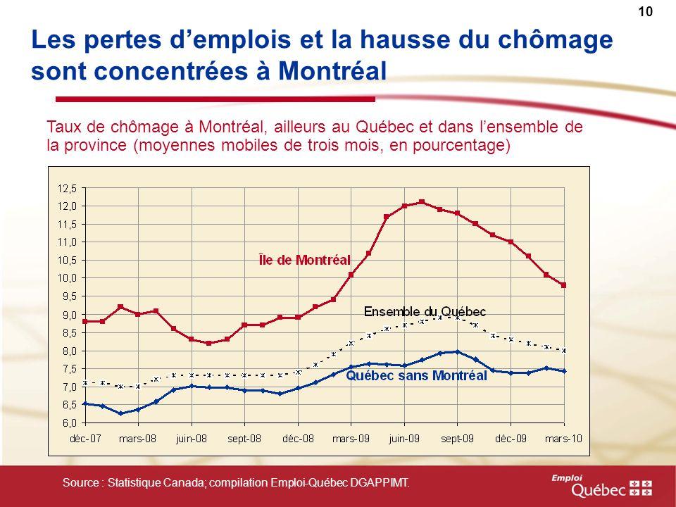 10 Taux de chômage à Montréal, ailleurs au Québec et dans lensemble de la province (moyennes mobiles de trois mois, en pourcentage) Source : Statistique Canada; compilation Emploi-Québec DGAPPIMT.