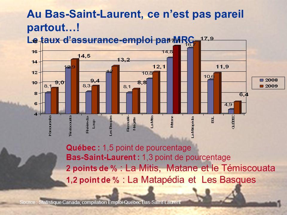 Au Bas-Saint-Laurent, ce nest pas pareil partout…! Le taux dassurance-emploi par MRC Québec : 1,5 point de pourcentage Bas-Saint-Laurent : 1,3 point d