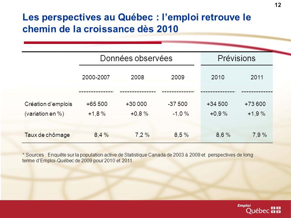 12 Les perspectives au Québec : lemploi retrouve le chemin de la croissance dès 2010 Données observéesPrévisions 2000-20072008200920102011 Création demplois +65 500 +30 000 -37 500 +34 500+73 600 (variation en %) +1,8 % +0,8 % -1,0 % +0,9 % +1,9 % Taux de chômage 8,4 % 7,2 % 8,5 % 8,6 % 7,9 % * Sources : Enquête sur la population active de Statistique Canada de 2003 à 2009 et perspectives de long terme dEmploi-Québec de 2009 pour 2010 et 2011.