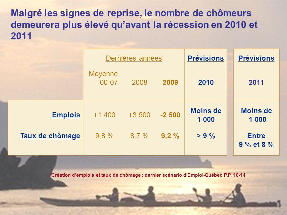 Dernières annéesPrévisions Moyenne 00-07,2008,200920102011 Emplois,+1 400,+3 500,-2 500 Moins de 1 000 Moins de 1 000 Taux de chômage,9,8 %,8,7 %,9,2 %> 9 %Entre 9 % et 8 % Malgré les signes de reprise, le nombre de chômeurs demeurera plus élevé quavant la récession en 2010 et 2011 Création demplois et taux de chômage : dernier scénario dEmploi-Québec P.P.