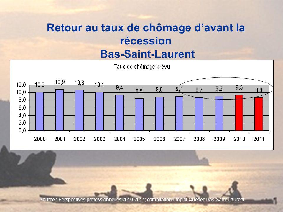 Retour au taux de chômage davant la récession Bas-Saint-Laurent Source : Perspectives professionnelles 2010-2014; compilation Emploi-Québec Bas-Saint-