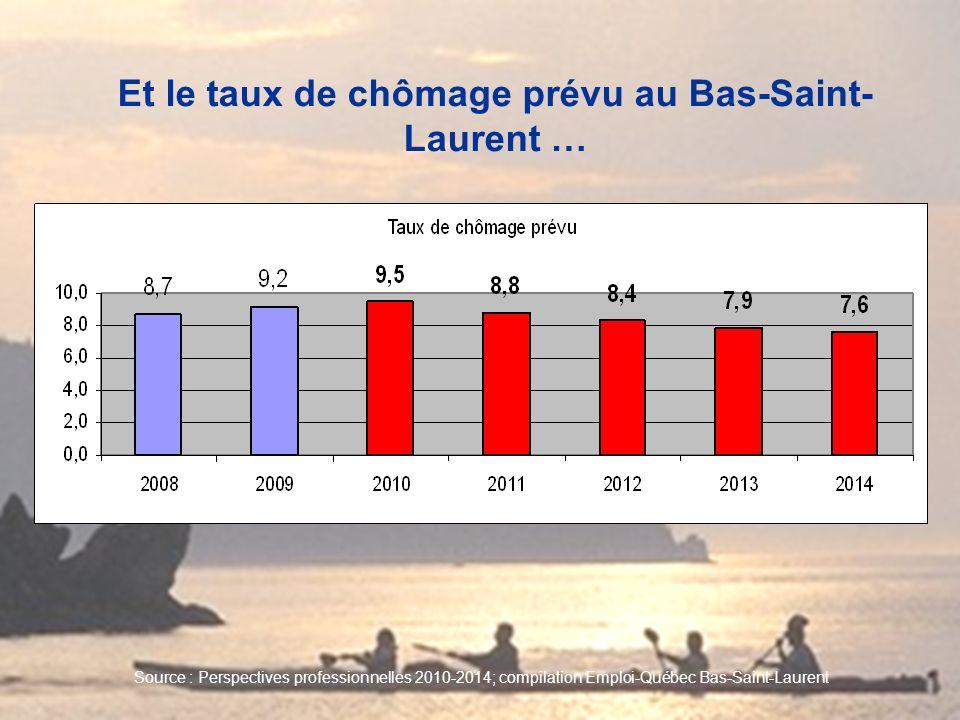 Et le taux de chômage prévu au Bas-Saint- Laurent … Source : Perspectives professionnelles 2010-2014; compilation Emploi-Québec Bas-Saint-Laurent