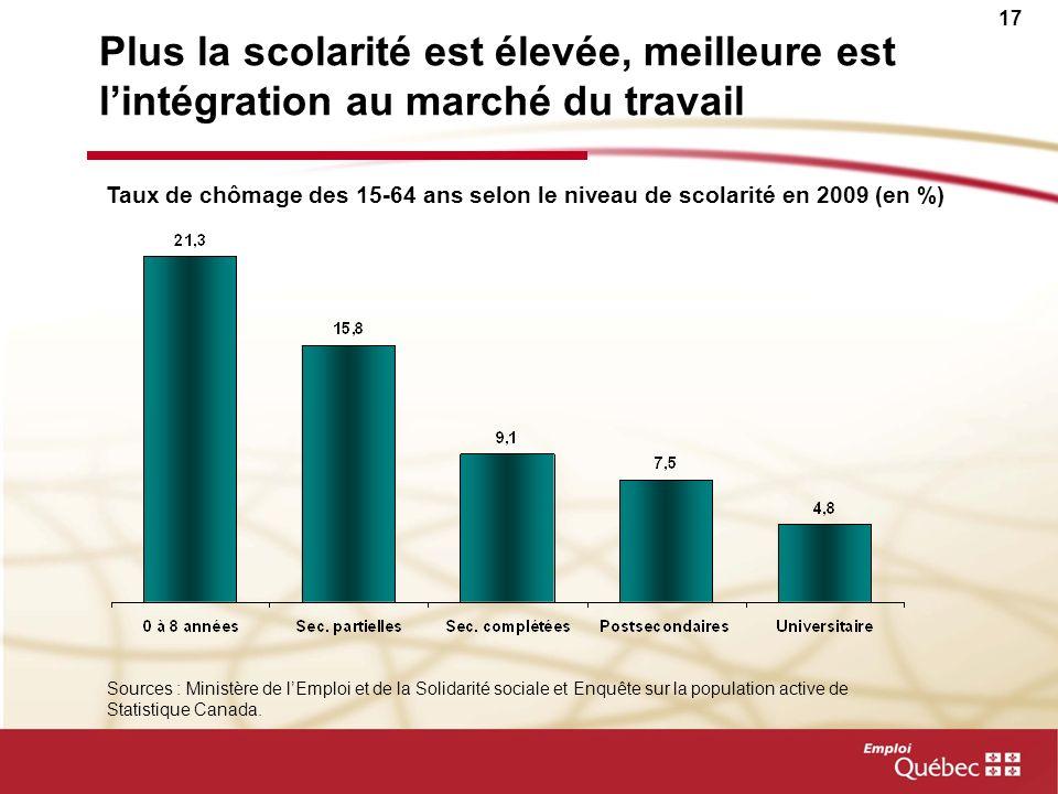 17 Plus la scolarité est élevée, meilleure est lintégration au marché du travail Taux de chômage des 15-64 ans selon le niveau de scolarité en 2009 (e