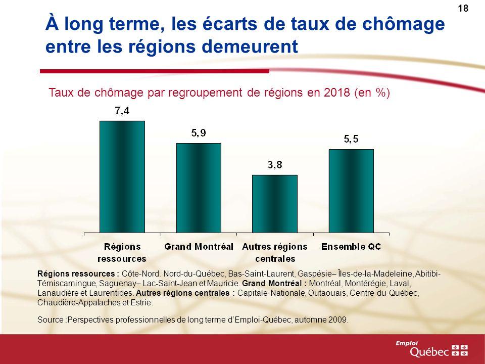 18 À long terme, les écarts de taux de chômage entre les régions demeurent Taux de chômage par regroupement de régions en 2018 (en %) Source :Perspect