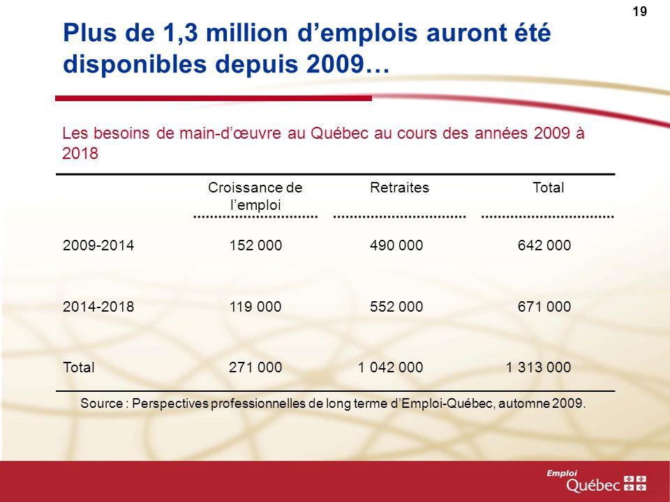 19 Plus de 1,3 million demplois auront été disponibles depuis 2009… Croissance de lemploi RetraitesTotal 2009-2014152 000 490 000 642 000 2014-2018119